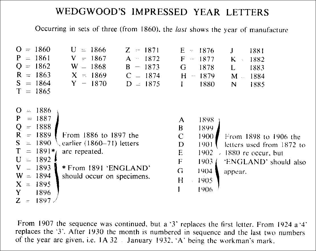 Wedgwood Marks Dating Wedgwood Pottery And Porcelain